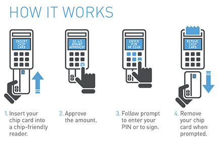 how to use an emv card